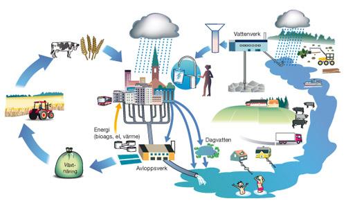 Vattnets kretslopp enkelt